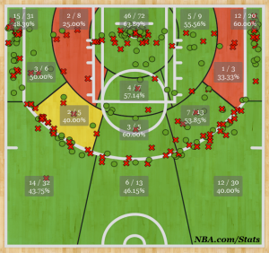Wes Mathews Shotchart